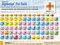 Editors Keys Pro Tools Key Set